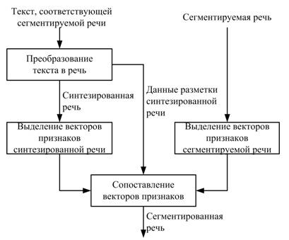 метода динамического
